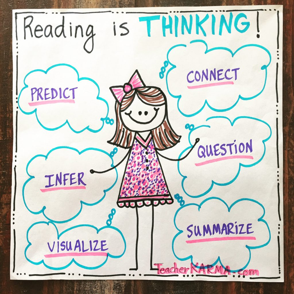 Reading is Thinking - foolproof reading strategy to predict, infer, visualize, connect, question and summarize.